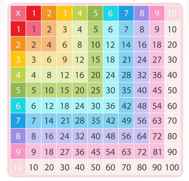 bảng cửu chương lớp 2 với bảng tính Pythagoras